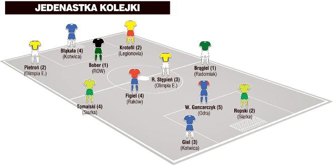 """Waldemar Gancarczyk w jedenastce 19.kolejki II ligi wg """"Piłki Nożnej"""""""